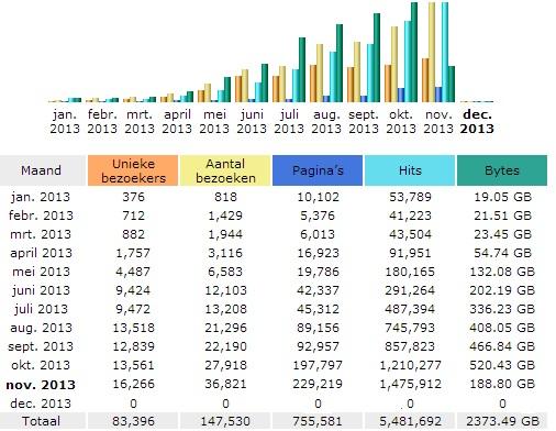 bezoekers-aantallen-fitbeauty-2013