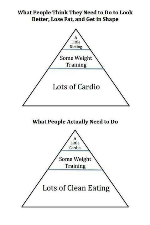 cardio-krachttraining-eten-afvallen-hoe-zit-het