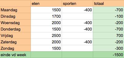 voorbeeld-calorieen-week