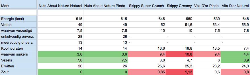 Welke-pindakaas-is-het-gezondst-voedingswaarde-2