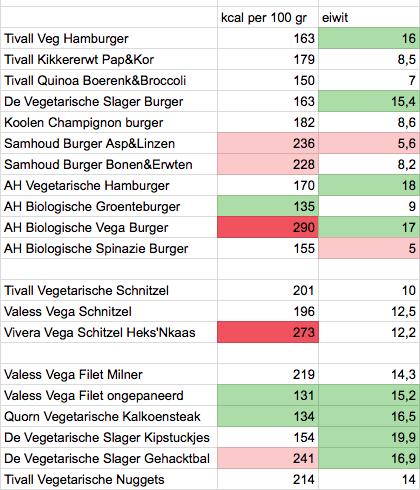 welk-vegetarische-burger-gezond