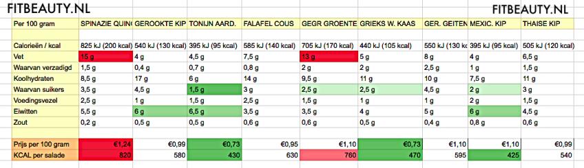 voedingswaarde-vergelijking-salades-maaltijd-kant-en-klaar