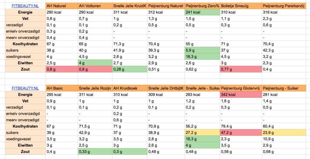 welke-ontbijtkoek-gezond-voedingswaarde-tabel-fitbeauty-1